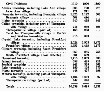 Benzie County Property and Population 1910